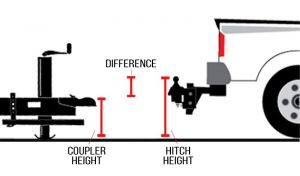 How to choose a weight carrying ball mount for your hitch!