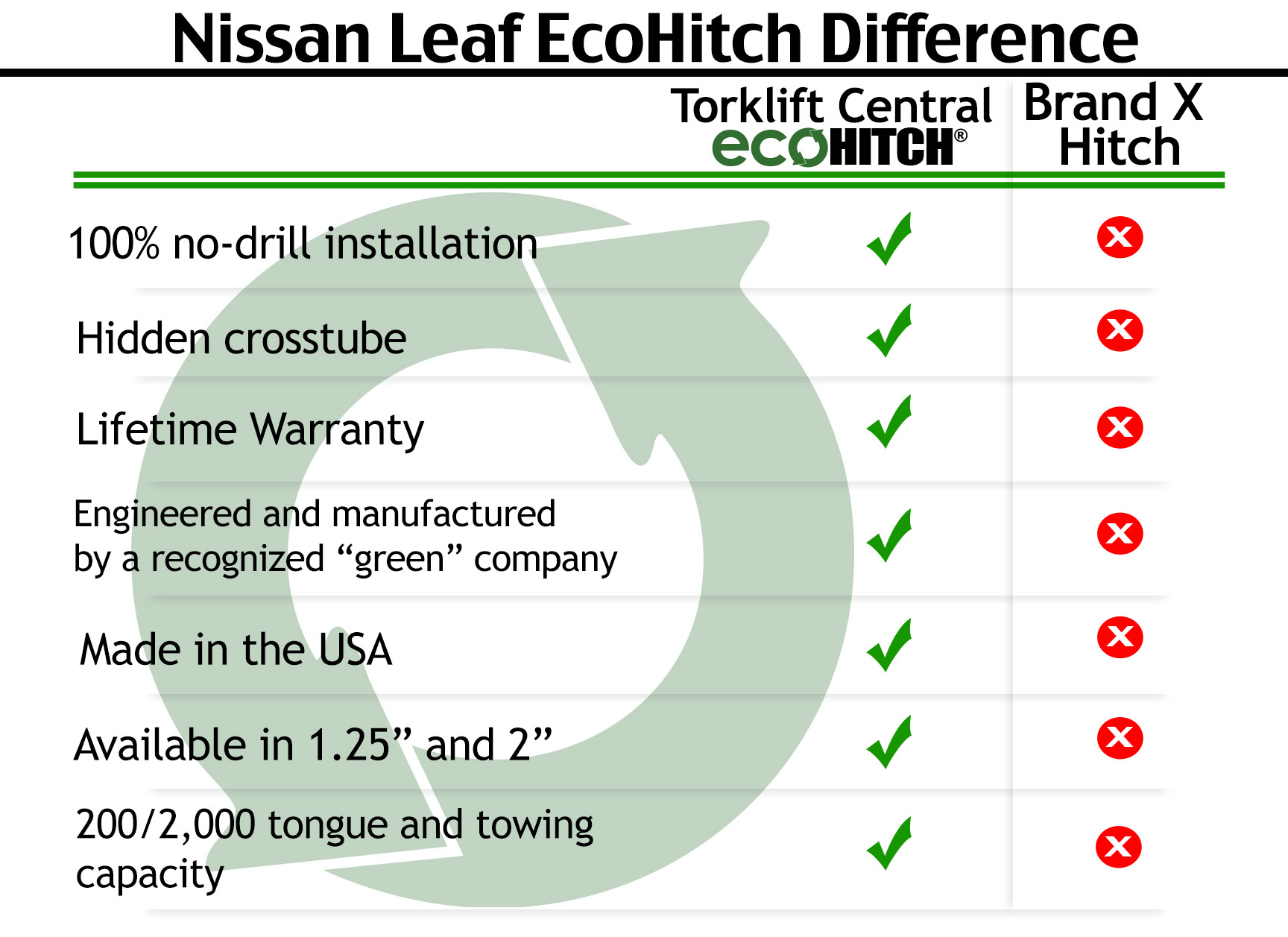 Torklift Central 2013 2018 Nissan Leaf Ecohitch How To Wire A Trailer Hitch The Only Part Of That Is Ever Visible Receiver And Has Higher Level Ground Clearance Than Most Hitches Available