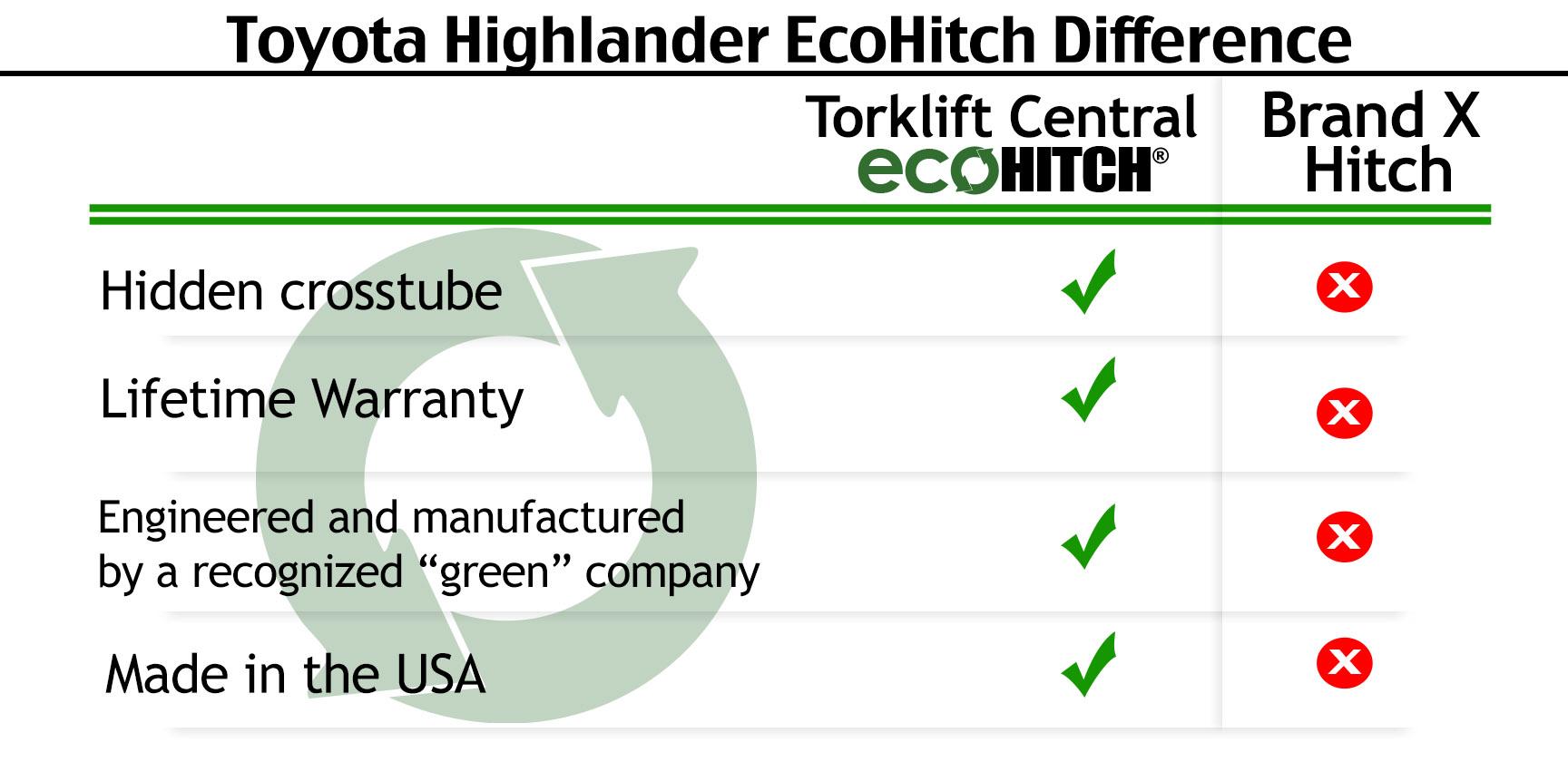 Toyota Highlander Towing Capacity >> Torklift Central   Torklift Central   2014-2018 Toyota Highlander EcoHitch